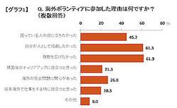 95%が「人間的成長を実感」〜海外ボランティアに関する実態調査