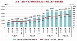 訪日外国人旅行消費額と訪日外国人旅行者数の推移を示すグラフ(観光庁の発表資料より)