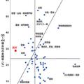 男女で「歴然たる差」35〜44歳男女の未婚率を職業別に調査