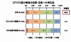夏の職場の空調・温度に「不満」は55.3%