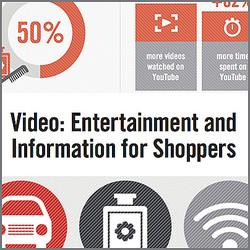 商品の購入を検討している時、ユーザーの視聴動画数は78%多くなることが判明