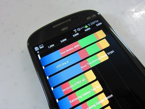 遅れてやってきた実力派!?au向け4G LTE対応スマホ「GALAXY SIII Progre SCL21」の実力をベンチマークでチェック【レポート】