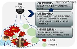 NEC、人工知能を活用した「音状況認識技術」開発