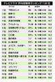 tvdrama_ranking2015-1