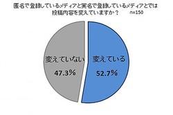 4割以上がSNSとリアルで人格を使い分ける。「ネット人格」事情とは?