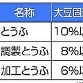 豆腐の品質明確に 不当な安売りを防止するため業界が初の定義