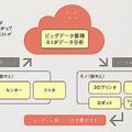 今さら聞けない「IoT」を解説 「モノのインターネット化」の略語