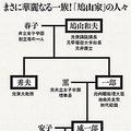 ※□印は東大卒。敬称略。鳩山会館ホームページなどをもとに編集部作成。