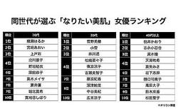 綾瀬・菅野・桃井がトップに、「美肌女優」世代別ランキング発表
