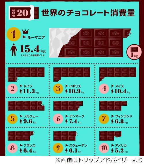 チョコレート消費量多い国は? 日本は2.1キロ/年でトップ20圏外。