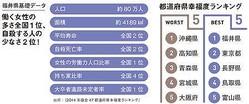(右)都道府県幸福度ランキング(左)働く女性の多さ全国1位、自殺する人の少なさ2位!