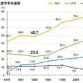 私立中高、大学進学や仕送りで3000万円?「教育費貧乏」に転落する親