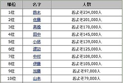 東京で最も多いのは「鈴木」さん〜「東京都で多い名字ランキング30」名前由来net調べ
