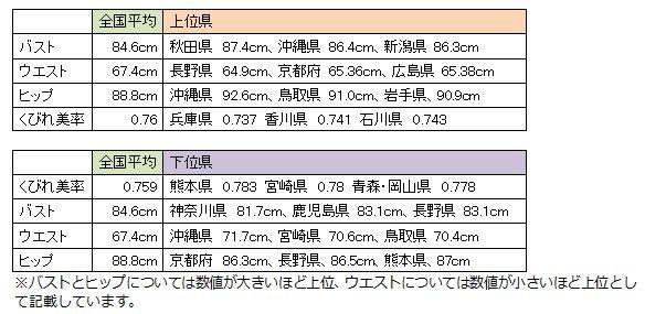 平均 女性 ウエスト 【女性の平均身長、体重&体型】女子中学生・高校生、20代女性の体!全身の平均値「標準体型ではなく、リアルな実数値!日本人女性の一般的なモデル体型とは?」
