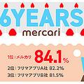メルカリが6周年を記念したインフォグラフィックを公開!