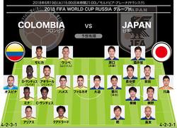 故障者/コロンビア=なし 日本=なし 出場停止/コロンビア=なし 日本=なし
