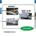 鮮度が命の海産物 JR東日本グループが新幹線で輸送の実証実験を開始
