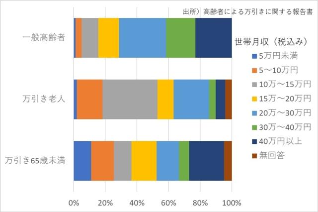 絶望的な格差社会を漂流する高齢者たち アメリカが「車上生活」なら日本は「万引き」という悲劇 - 木村正人