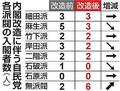 内閣改造で際立つ菅義偉氏の存在感 無派閥議員が唯一の「勝ち組」に