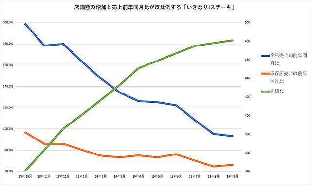 """【外食】「いきなり!ステーキ」の9月売上は34%減、活かされていない""""吉野家の教訓"""""""