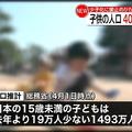 日本の15歳未満の子どもの人口が40年連続で減少 2020年より19万人少なく