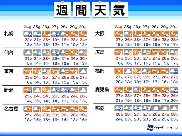 明日 の 気温 名古屋