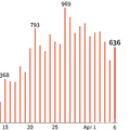イタリアの新型コロナウイルスによる1日の死者数の推移。(c)ROBIN BJALON / AFP