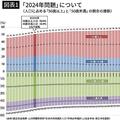 対抗策は5Gによるデジタル変革 2024年に日本が直面する深刻な問題