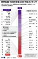 世界各国・地域の新型コロナウイルスへの対応ランキング(2021年1月28日作成)。(c)JOHN SAEKI, LAURENCE CHU, JANIS LATVELS / AFP