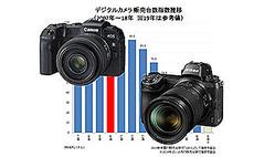 2010年をピークに衰退を続けるデジタルカメラ市場