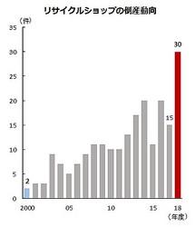 2018年度のリサイクルショップ倒産件数は30件、前年度の2倍発生した(帝国データバンク)