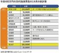 年収400万円の30代独身男性の1カ月の家計簿