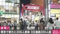 東京都で新たに206人がコロナに感染 3日連続で200人を超える