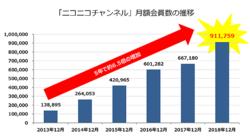 社長交代でどうなる? ニコニコチャンネルの月額有料会員数が90万人を突破。全チャンネルの累計収益は100億円以上に