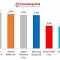 5月に世界で最も売れたスマートフォン 5位内にiPhoneの3モデル