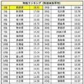 1日あたりの平均喫煙本数ランキング 1位は愛媛県で18.61本と最下位の2倍に