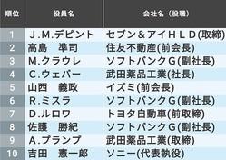 「役員報酬が高い経営者」ランキングTOP10