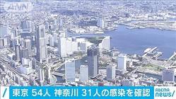東京54人 神奈川31人の感染を確認