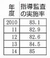 自治体の認可保育所監査/17都道府県など実施義務違反