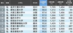 本当に就職に強い大学ランキング。1位金沢工大、2位愛知工大、3位大阪工大