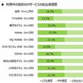 利用中の格安SIMサービスの総合満足度