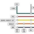 (阪急神戸本線(西宮北口〜大阪梅田)の路線図)
