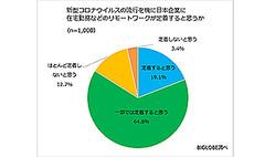 8割強の人が「日本で在宅勤務などリモートワークが定着する」と予想