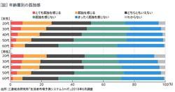 性別・年齢別の孤独感のグラフ(三菱総合研究所「生活者市場予測システム(mif)2018年調査より)