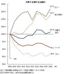 洋菓子全体では支出額が伸びるものの、利幅の大きいケーキの支出額は減少傾向で推移している