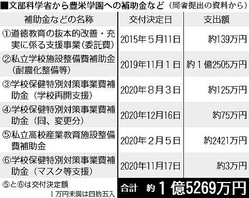 接待疑惑 補助金1.5億円/宮崎「豊栄学園」 15—20年度/副大臣室で説明後にも