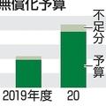 幼保無償化の2019年度分の財源が数百億円足りず 設計の甘さが露呈