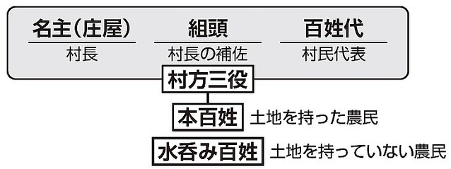 武士は何%?江戸時代の「身分制度」を中学受験レベルで解説 ...