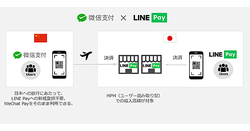 LINE PayがWeChat Payと連携、売上もLINE Payと合算可能に