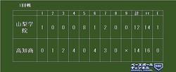 高知商、3度逆転の驚異的猛打で初戦突破「『楽しむ』をキーワードに選手がやってくれた」【全国高校野球】